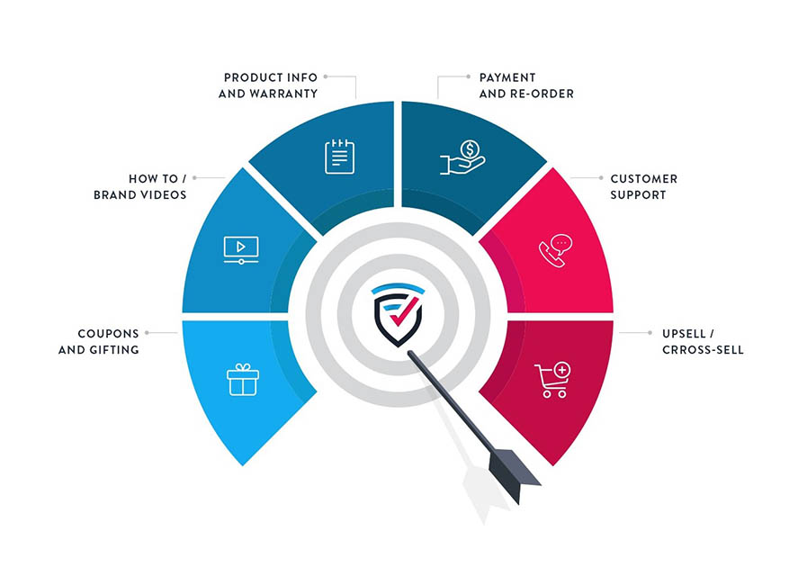 Marketing benefits through the application and technology solution