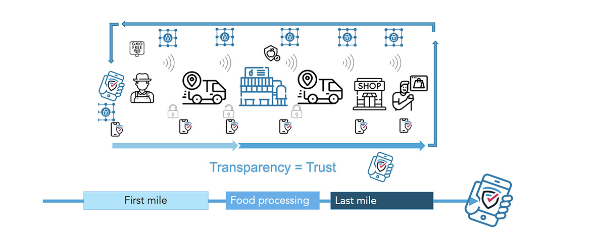 Blockchain-based systems that help companies increase their transparency